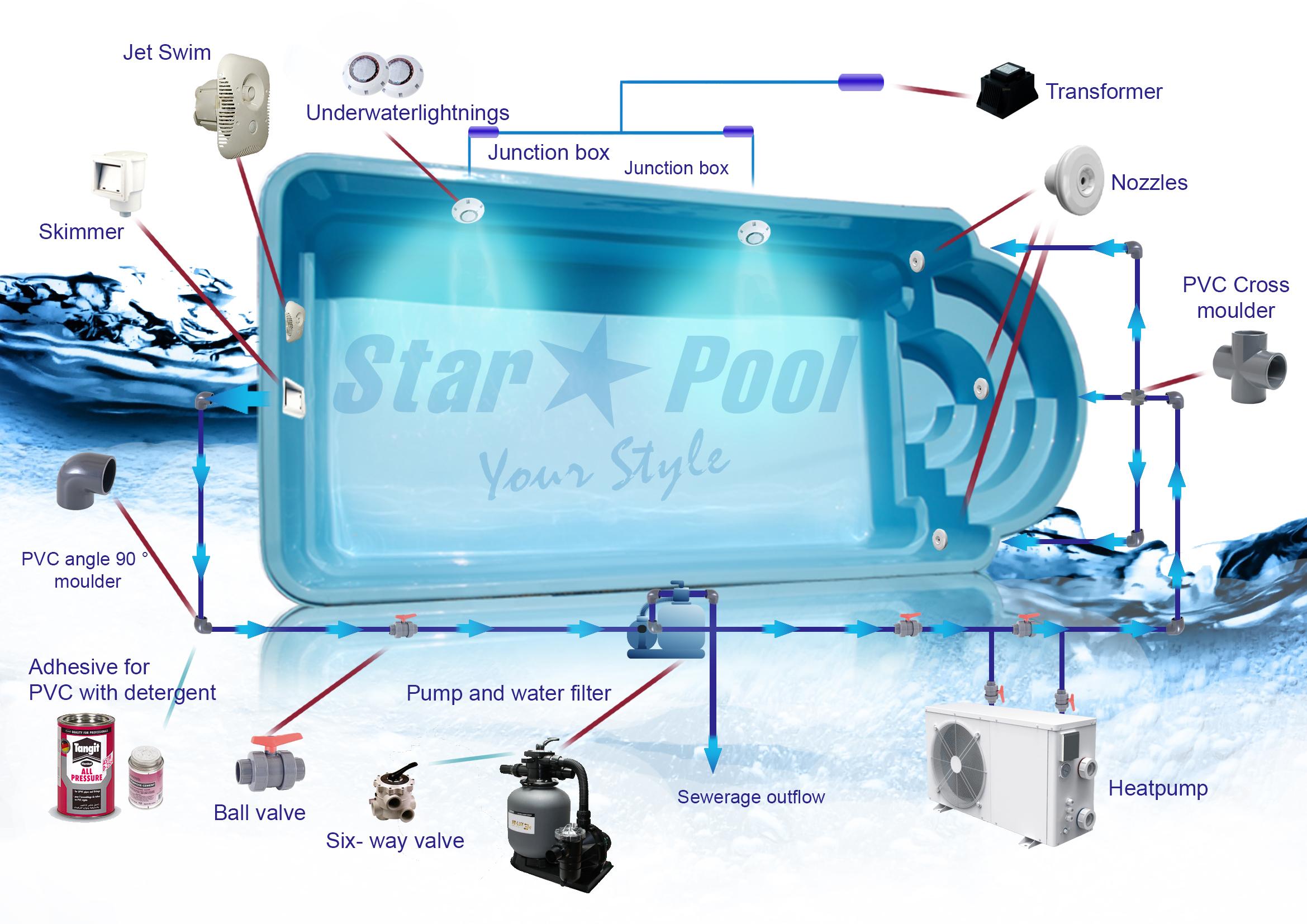 Swimmingpool Fibreglass Set Helios 7 5x3 3x1 5m Sandfilter Pump Skimmer Now Ebay
